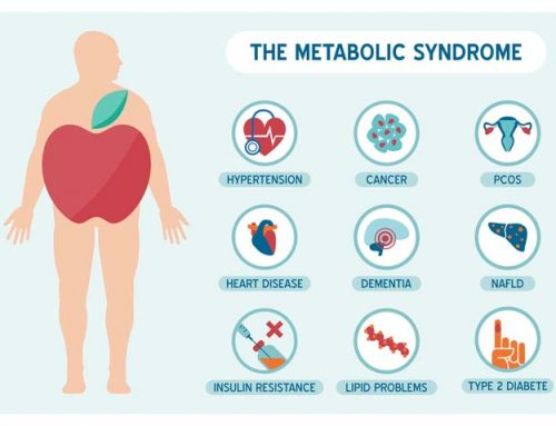 Metabolic Syndrome – A symptom of collective imbalance